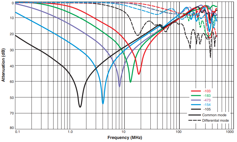 Typical Attenuation (Ref: 50 Ohms)
