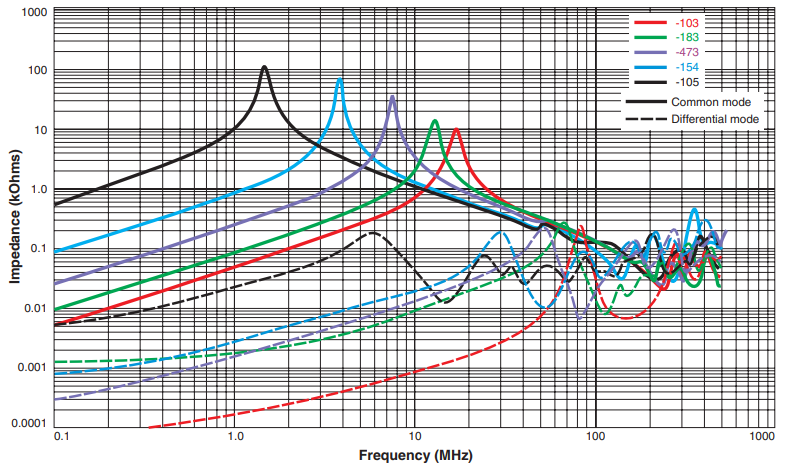 Typical Impedance vs Frequency