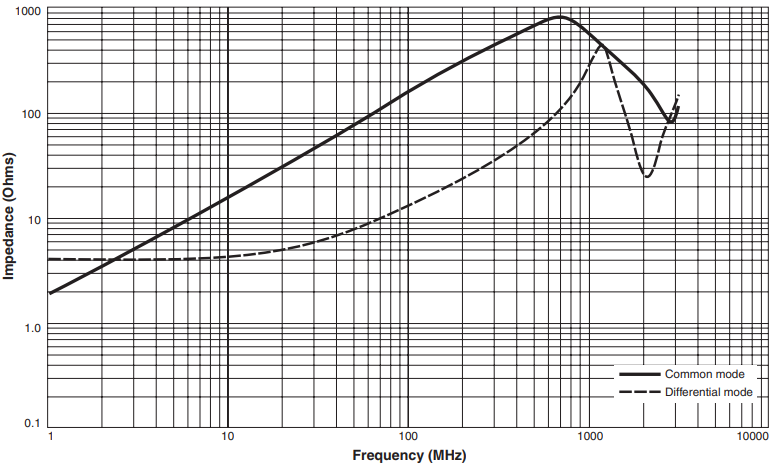 Impedance vs Frequency