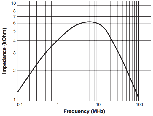 Impedance versus Frequency
